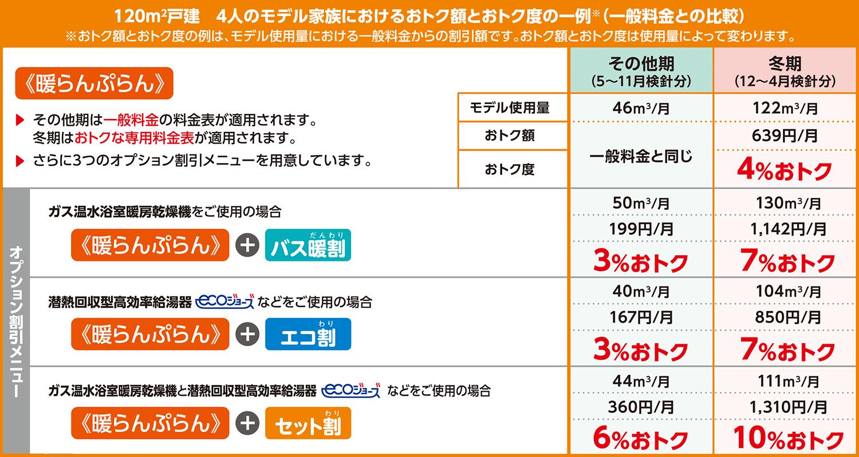 東京ガス 群馬地区のガス料金を安くする方法