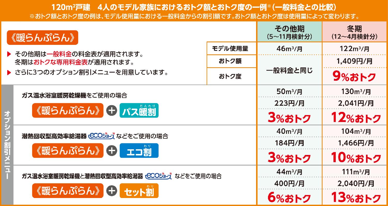 東京ガスのガス用金表 暖らんぷらん