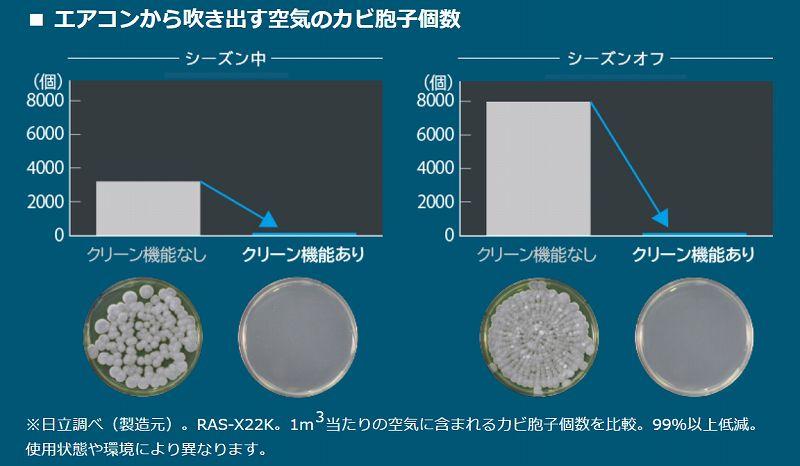 日立エアコン白くまくんのXシリーズはカビ99%低減。